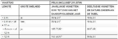 waterwegenvignet-Belgie
